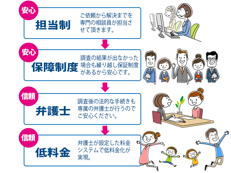 埼玉総合興信所の安心の依頼環境