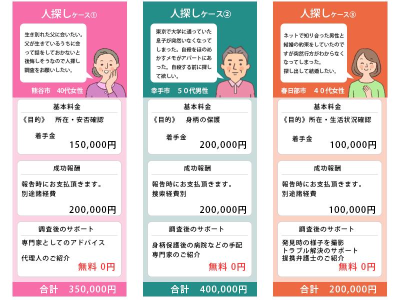 埼玉総合興信所の人探し料金実例