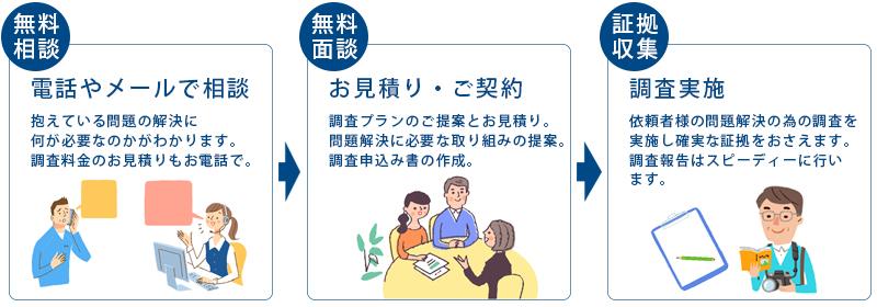 福島県興信所への依頼の流れ