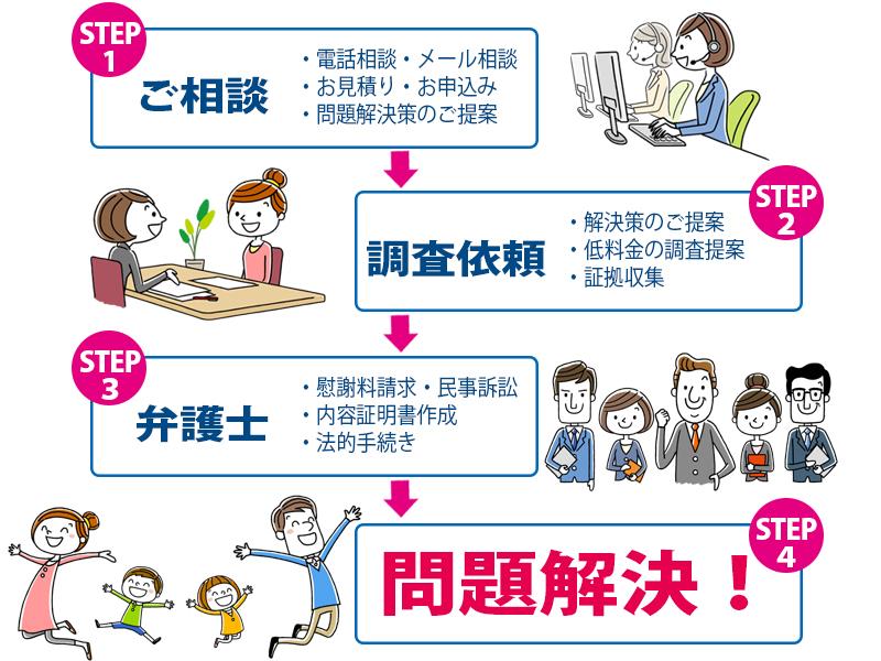 埼玉総合興信所のトータルサポート