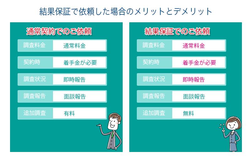埼玉総合興信所の結果保証