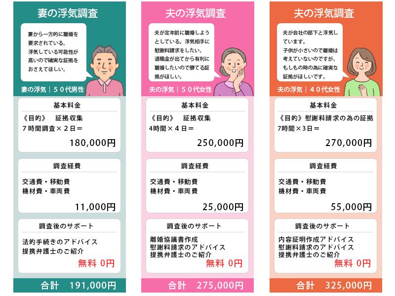 埼玉県飯能市の浮気調査料金実例